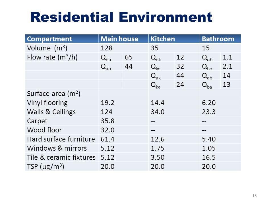 13 Residential Environment CompartmentMain houseKitchenBathroom Volume (m 3 )1283515 Flow rate (m 3 /h)Q oa 65Q ok 12Q ob 1.1 Q ao 44Q ko 32Q bo 2.1 Q