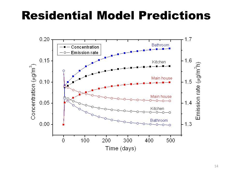 Residential Model Predictions 14