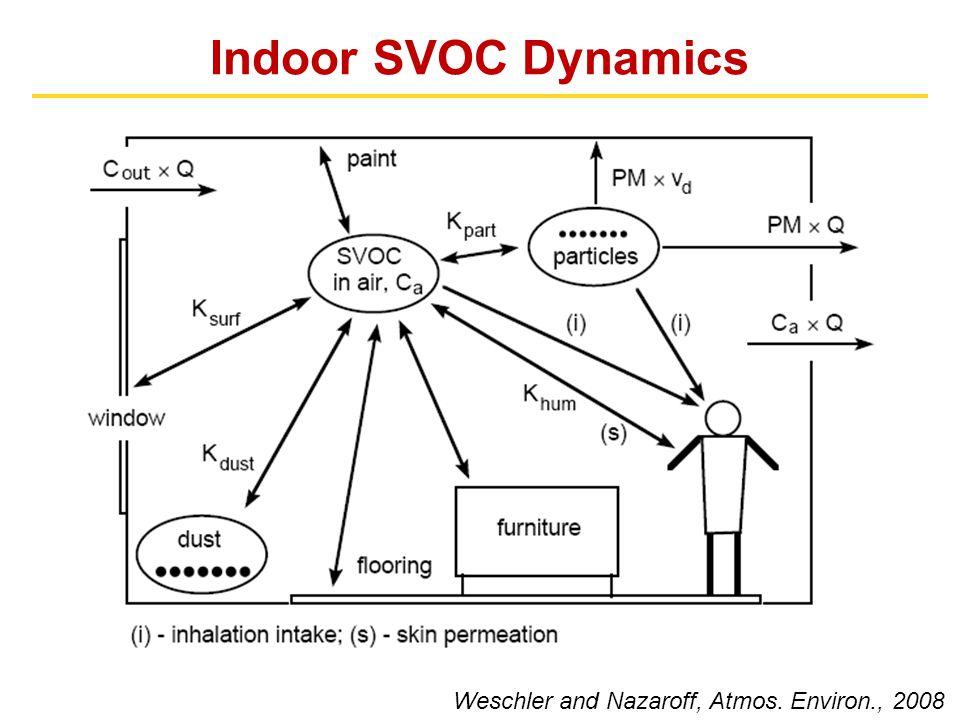Indoor SVOC Dynamics Weschler and Nazaroff, Atmos. Environ., 2008