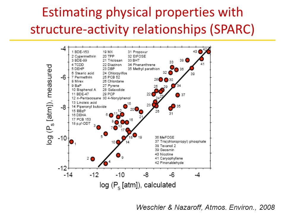 Estimating physical properties with structure-activity relationships (SPARC) Weschler & Nazaroff, Atmos. Environ., 2008