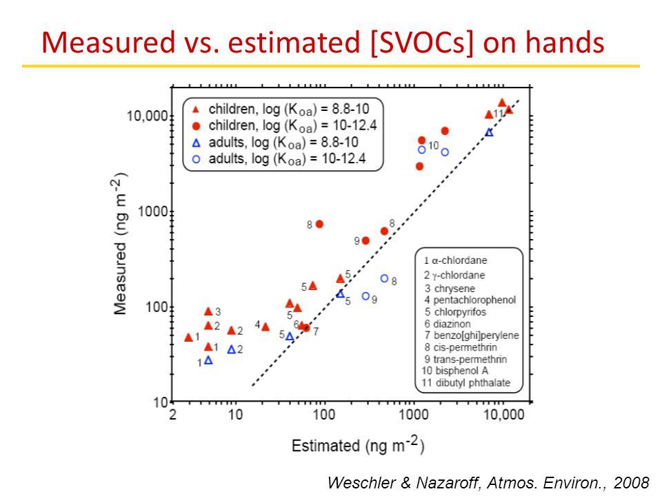 Measured vs. estimated [SVOCs] on hands Weschler & Nazaroff, Atmos. Environ., 2008