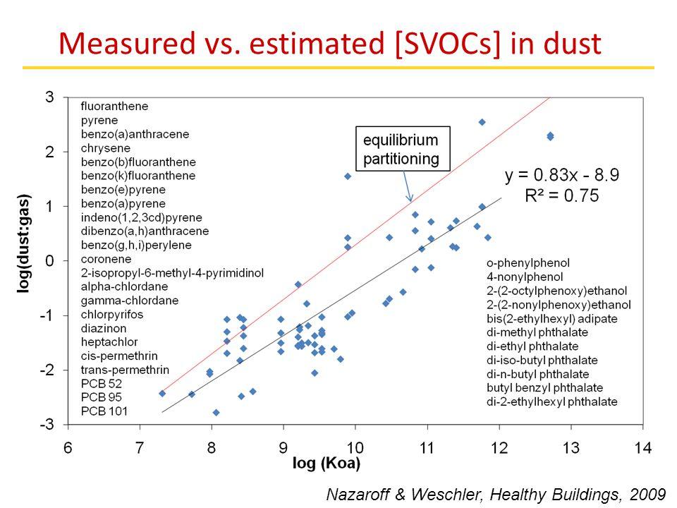 Measured vs. estimated [SVOCs] in dust Nazaroff & Weschler, Healthy Buildings, 2009