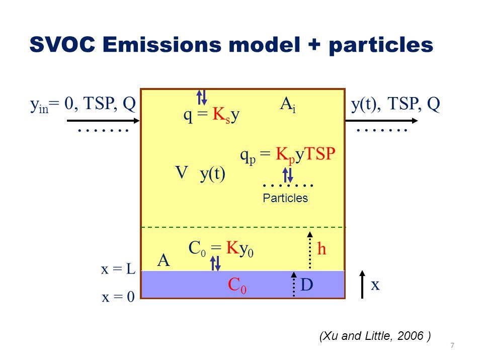 SVOC Emissions model + particles x x = 0 y in = 0, TSP, Q V C0C0 D y(t) x = L h ……. y(t), TSP, Q ……. C 0 = Ky 0 q = K s y q p = K p yTSP Particles 7 A