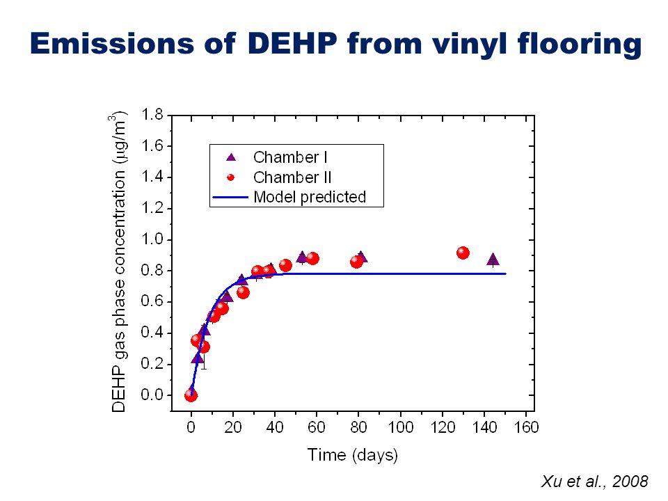 Emissions of DEHP from vinyl flooring Xu et al., 2008