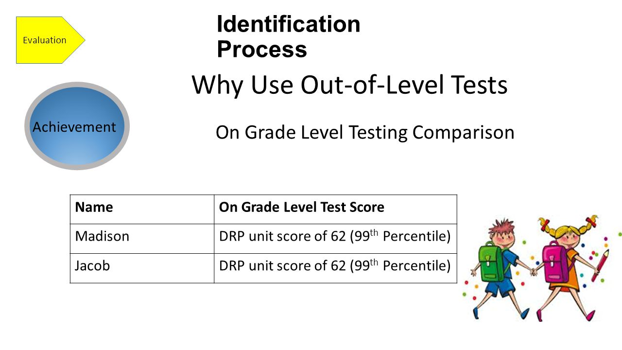 Identification Process Evaluation On Grade Level Testing Comparison Why Use Out-of-Level Tests Achievement NameOn Grade Level Test Score MadisonDRP unit score of 62 (99 th Percentile) JacobDRP unit score of 62 (99 th Percentile)