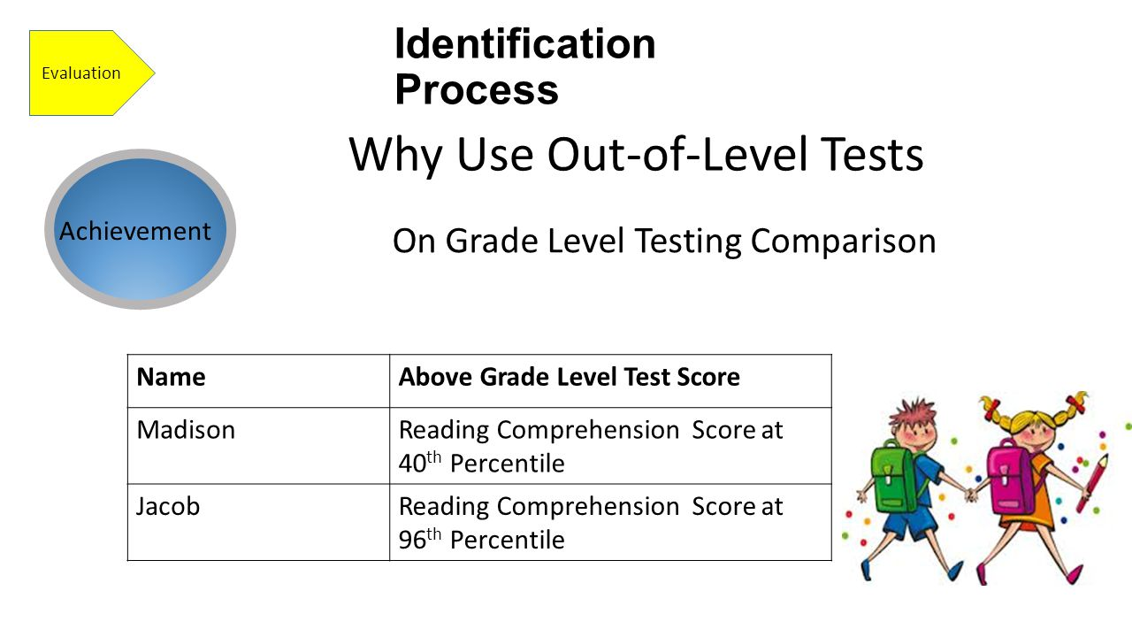 Identification Process Evaluation On Grade Level Testing Comparison Why Use Out-of-Level Tests Achievement NameAbove Grade Level Test Score MadisonReading Comprehension Score at 40 th Percentile JacobReading Comprehension Score at 96 th Percentile