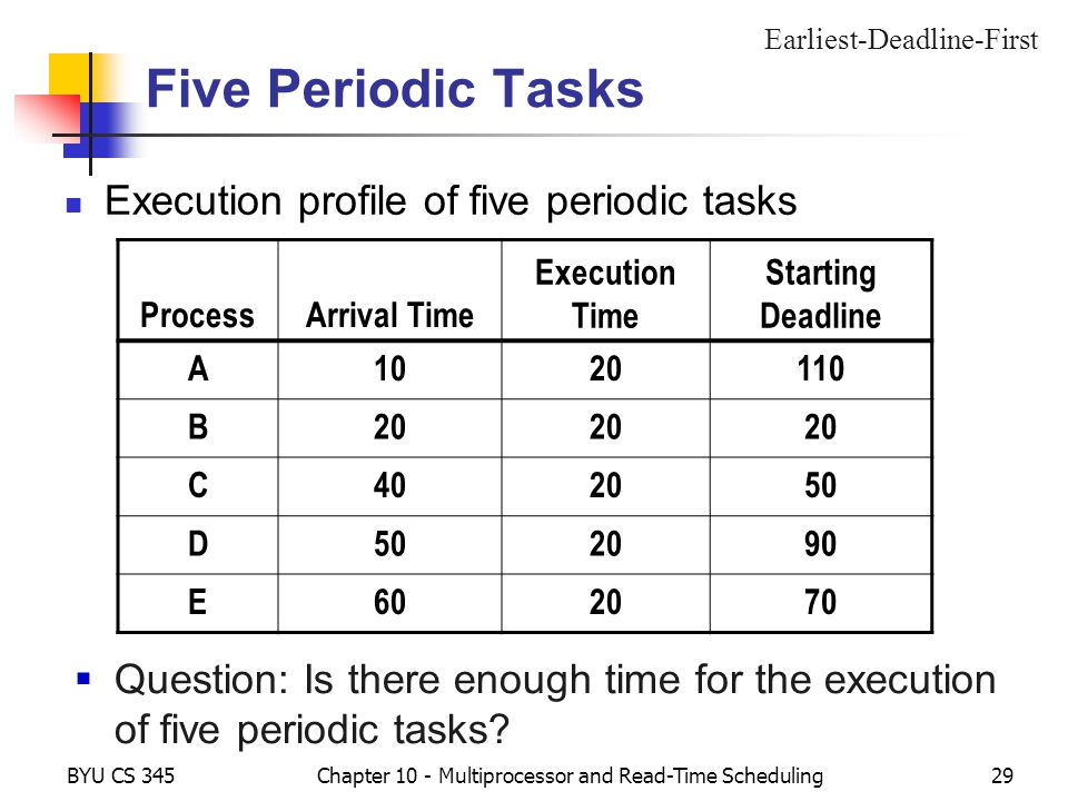 BYU CS 345Chapter 10 - Multiprocessor and Read-Time Scheduling29 Five Periodic Tasks Execution profile of five periodic tasks Earliest-Deadline-First ProcessArrival Time Execution Time Starting Deadline A1020110 B20 C402050 D 2090 E602070 Question: Is there enough time for the execution of five periodic tasks
