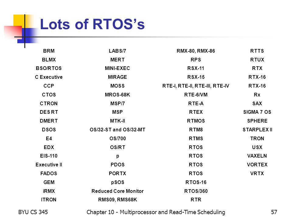 BYU CS 345Chapter 10 - Multiprocessor and Read-Time Scheduling57 Lots of RTOSs BRMLABS/7RMX-80, RMX-86RTTS BLMXMERTRPSRTUX BSO/RTOSMINI-EXECRSX-11RTX
