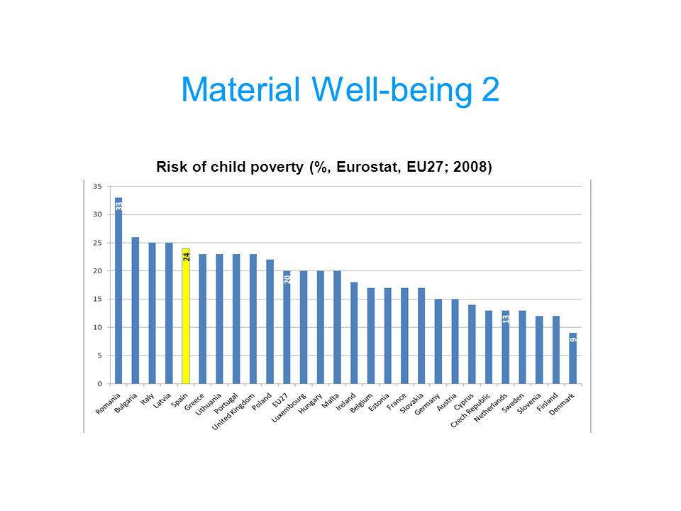 Material Well-being 2 Risk of child poverty (%, Eurostat, EU27; 2008)