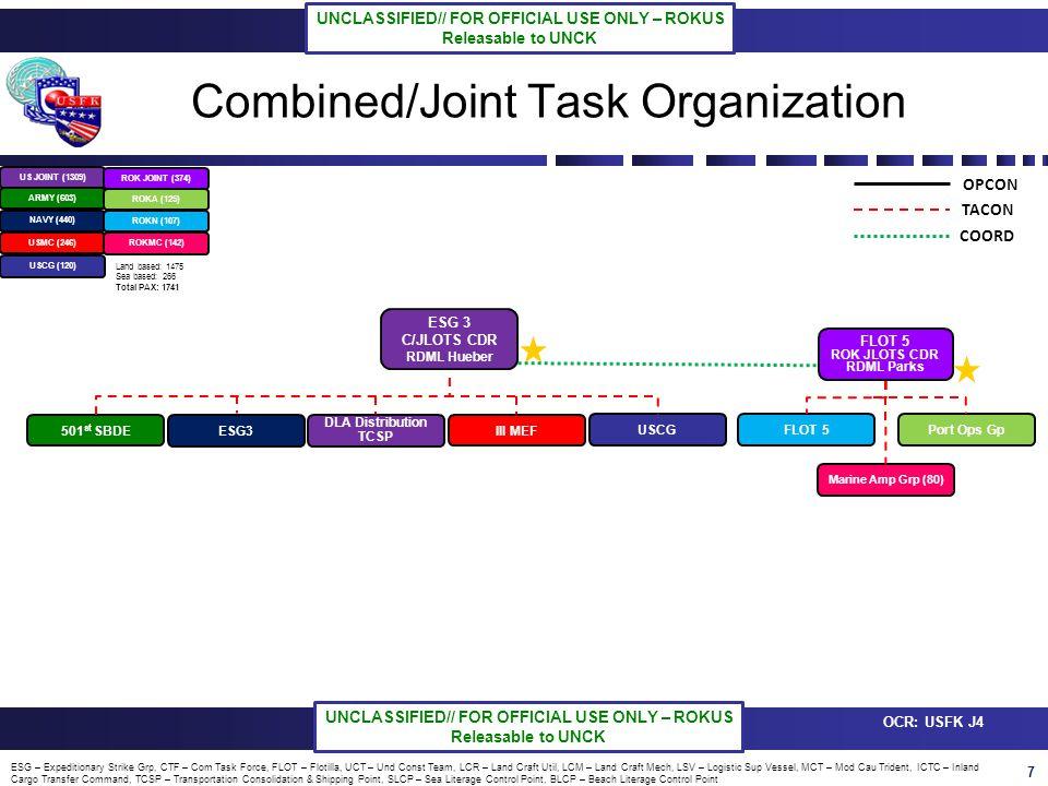 18 OCR: USFK J4 UNCLASSIFIED// FOR OFFICIAL USE ONLY – ROKUS Releasable to UNCK UNCLASSIFIED// FOR OFFICIAL USE ONLY – ROKUS Releasable to UNCK Last 24 Hours 1.XXXXXXX 2.XXXXXXXX 3.XXXXXXXX CJLOTS -13 ESG-3 Update – XX APR 13 Next 24 – 48 Hours 1.XXXXXXX 2.XXXXXXXX 3.XXXXXXXX Comments / Issues 1.Commander Priorities: - XXXXX 2.Issues: -XXXXX