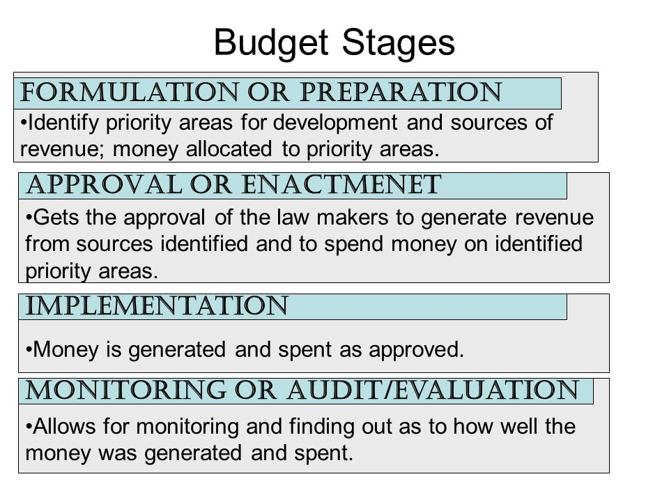 Budget Stages Identify priority areas for development and sources of revenue; money allocated to priority areas.