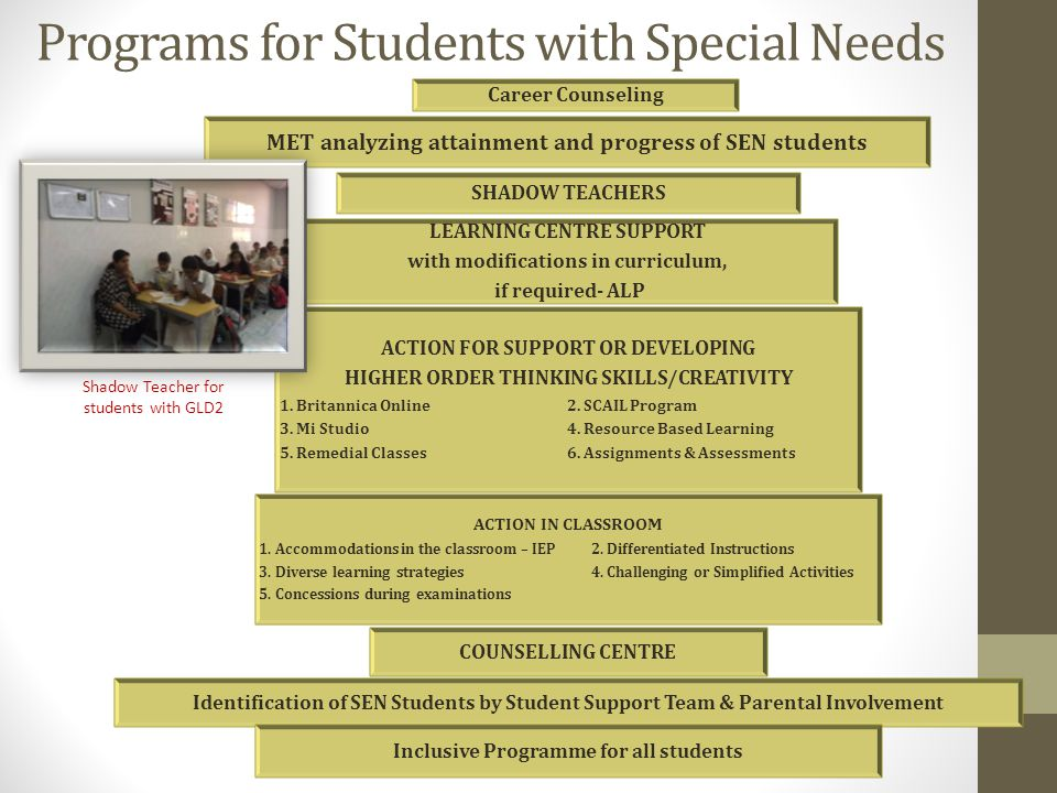 Programs for Students with Special Needs MET analyzing attainment and progress of SEN students Career Counseling SHADOW TEACHERS LEARNING CENTRE SUPPORT with modifications in curriculum, if required- ALP ACTION FOR SUPPORT OR DEVELOPING HIGHER ORDER THINKING SKILLS/CREATIVITY 1.
