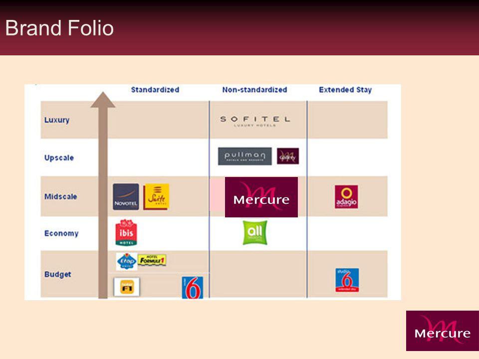 Brand Folio