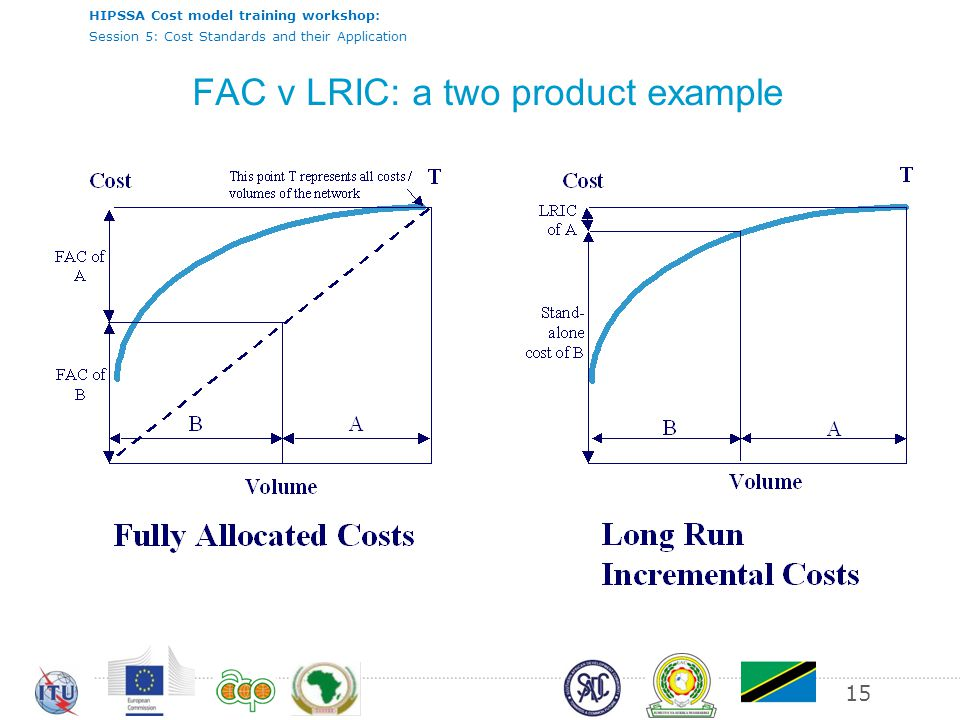 HIPSSA Cost model training workshop: Session 5: Cost Standards and their Application 15 FAC v LRIC: a two product example