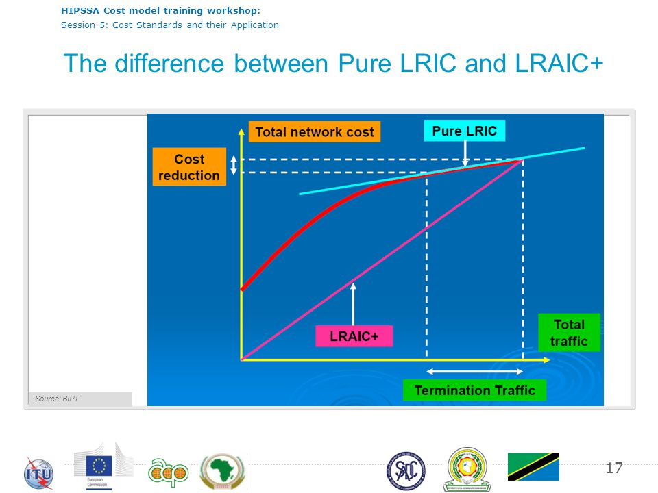 HIPSSA Cost model training workshop: Session 5: Cost Standards and their Application The difference between Pure LRIC and LRAIC+ 17 Source: RTR by end of /2003 Source: BIPT