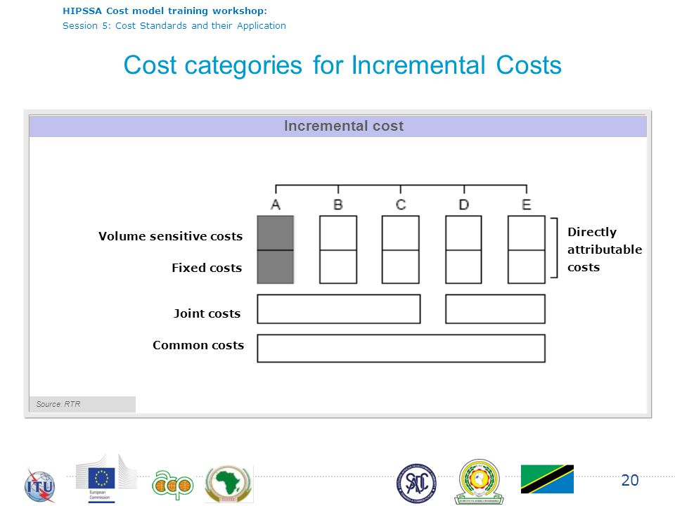 HIPSSA Cost model training workshop: Session 5: Cost Standards and their Application 20 Incremental cost Source: RTR Volume sensitive costs Fixed costs Joint costs Common costs Directly attributable costs Cost categories for Incremental Costs