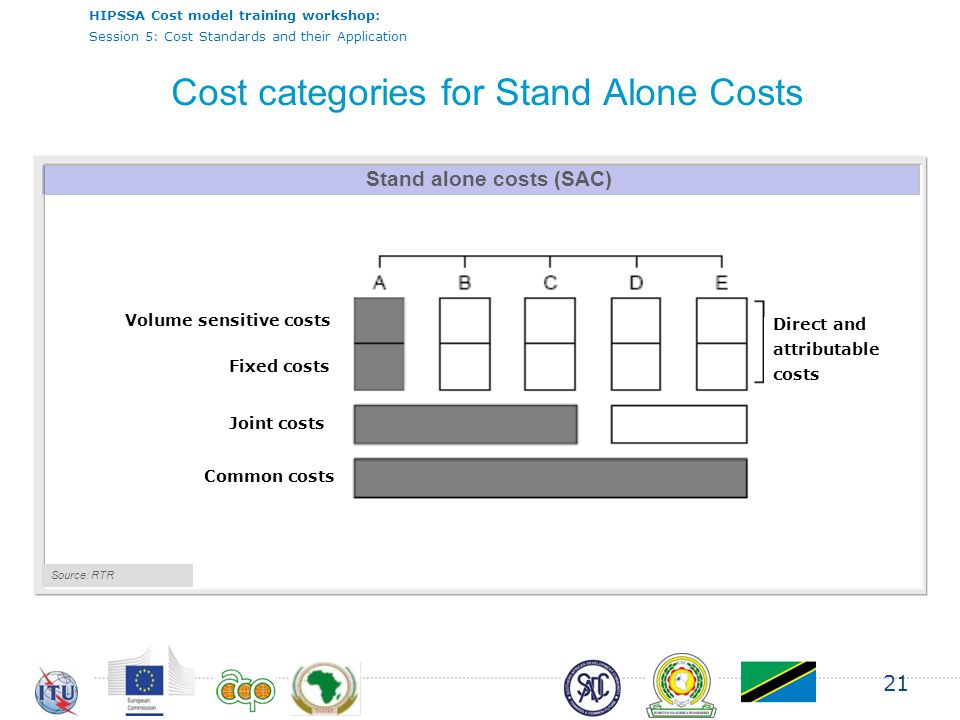 HIPSSA Cost model training workshop: Session 5: Cost Standards and their Application 21 Stand alone costs (SAC) Source: RTR Volume sensitive costs Fixed costs Joint costs Common costs Direct and attributable costs Cost categories for Stand Alone Costs