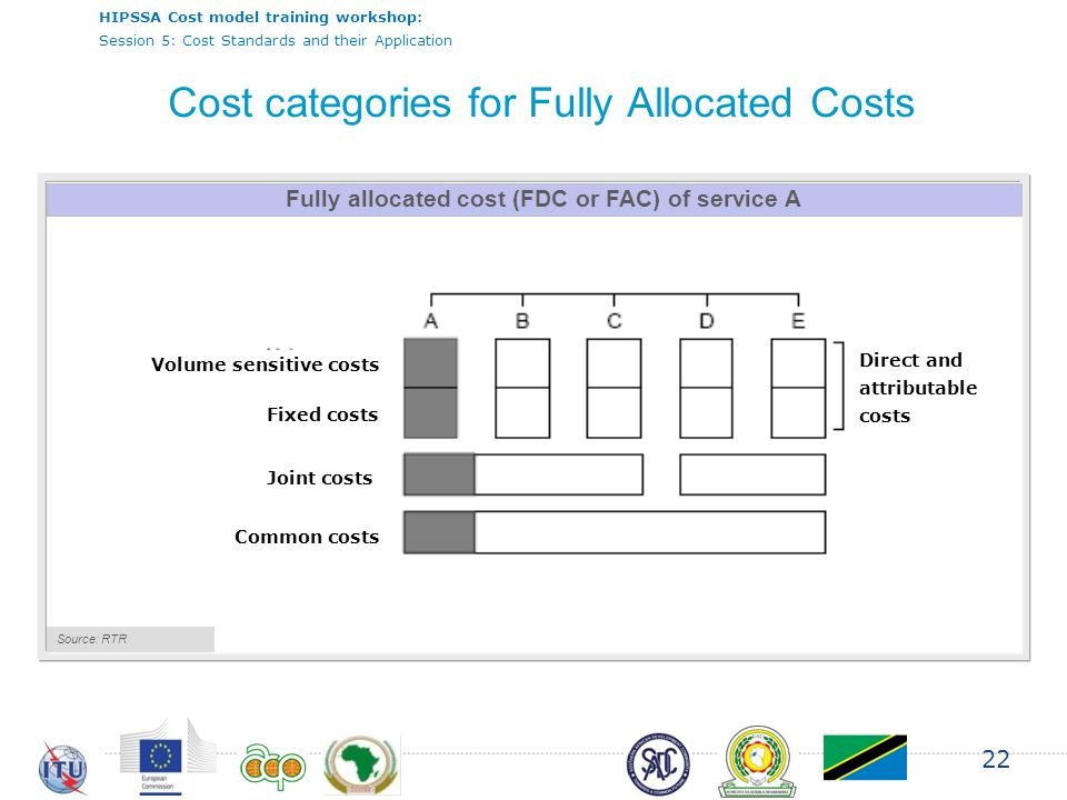 HIPSSA Cost model training workshop: Session 5: Cost Standards and their Application 22 Fully allocated cost (FDC or FAC) of service A Source: RTR Volume sensitive costs Fixed costs Joint costs Common costs Direct and attributable costs Cost categories for Fully Allocated Costs