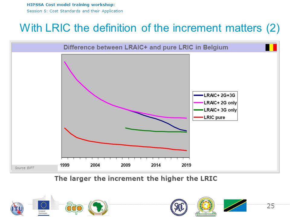 HIPSSA Cost model training workshop: Session 5: Cost Standards and their Application 25 With LRIC the definition of the increment matters (2) Source: RTR by end of /2003 Difference between LRAIC+ and pure LRIC in Belgium Source: BIPT The larger the increment the higher the LRIC