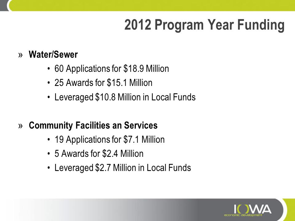 2012 Program Year Funding » Water/Sewer 60 Applications for $18.9 Million 25 Awards for $15.1 Million Leveraged $10.8 Million in Local Funds » Communi