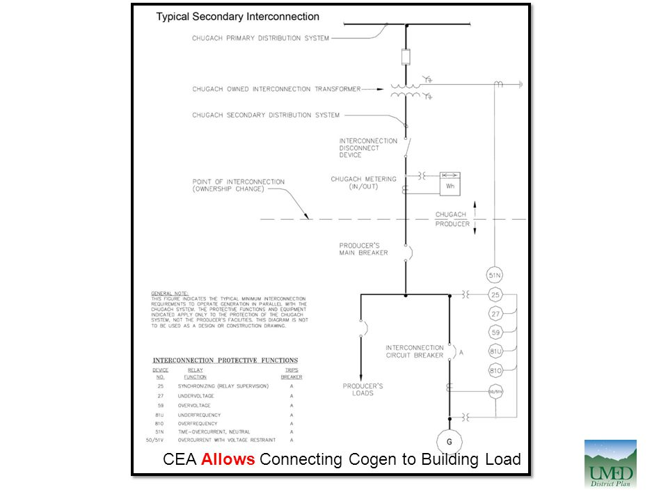 CEA Allows Connecting Cogen to Building Load