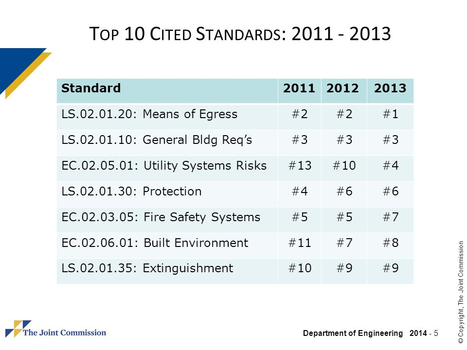 Department of Engineering 2014 - 66 © Copyright, The Joint Commission LD.04.04.01 EP 25 Senior hospital leadership directs implementation of selected hospital-wide improvements in emergency management based on the following: Review of the annual emergency management planning reviews (See also EM.03.01.01, EP 4) Review of the evaluations of all emergency response exercises and all responses to actual emergencies (See also EM.03.01.03, EP 15) Determination of which emergency management improvements will be prioritized for implementation, recognizing that some emergency management improvements might be a lower priority and not taken up in the near term.