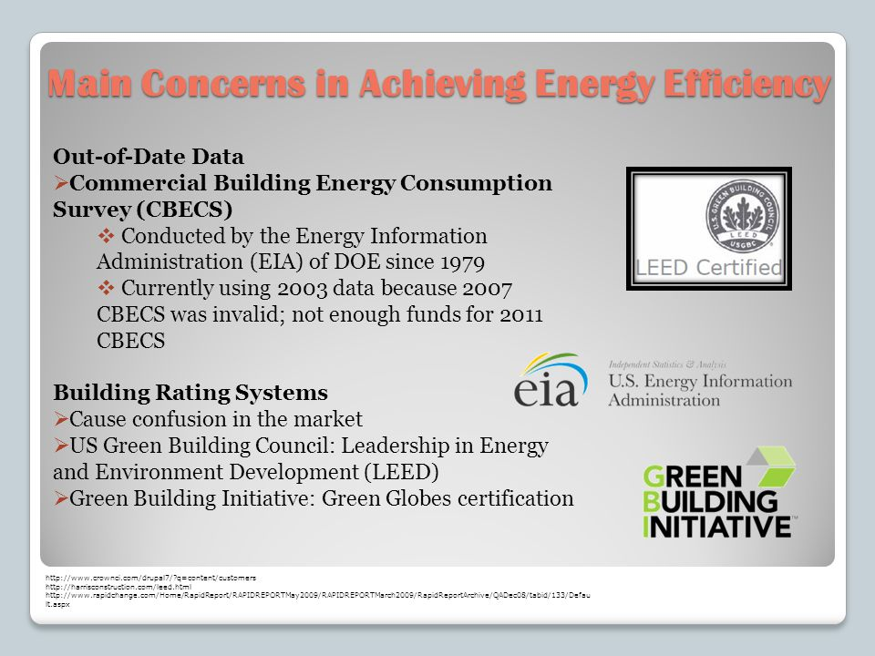 Main Concerns in Achieving Energy Efficiency Out-of-Date Data Commercial Building Energy Consumption Survey (CBECS) Conducted by the Energy Information Administration (EIA) of DOE since 1979 Currently using 2003 data because 2007 CBECS was invalid; not enough funds for 2011 CBECS Building Rating Systems Cause confusion in the market US Green Building Council: Leadership in Energy and Environment Development (LEED) Green Building Initiative: Green Globes certification http://www.crownci.com/drupal7/?q=content/customers http://harrisconstruction.com/leed.html http://www.rapidchange.com/Home/RapidReport/RAPIDREPORTMay2009/RAPIDREPORTMarch2009/RapidReportArchive/QADec08/tabid/133/Defau lt.aspx