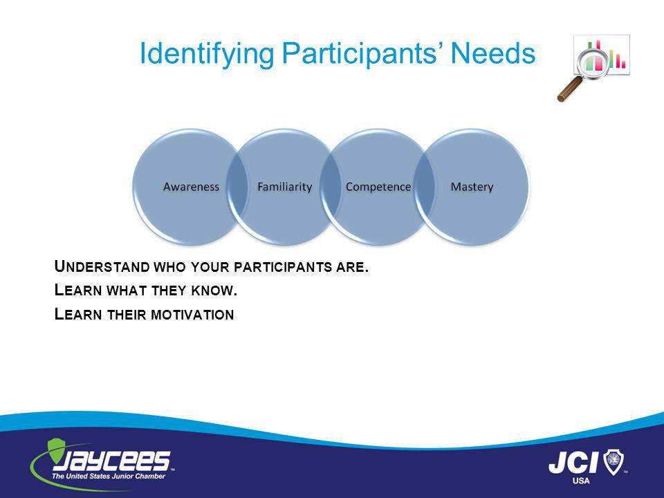 Identifying Participants Needs U NDERSTAND WHO YOUR PARTICIPANTS ARE.