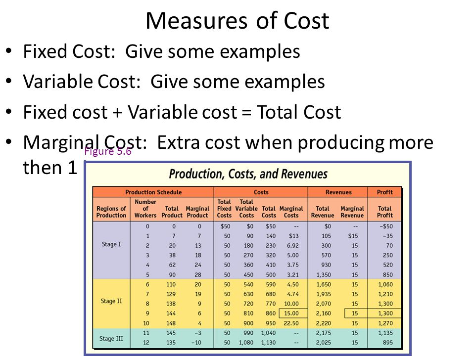 Measures of Cost Fixed Cost: Give some examples Variable Cost: Give some examples Fixed cost + Variable cost = Total Cost Marginal Cost: Extra cost when producing more then 1 item Figure 5.6