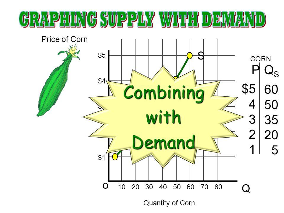 S Q o $5 $4 $3 $2 $1 10 20 30 40 50 60 70 80 $5 4 3 2 1 60 50 35 20 5 PQSQS Price of Corn Quantity of Corn CORN CombiningwithDemand
