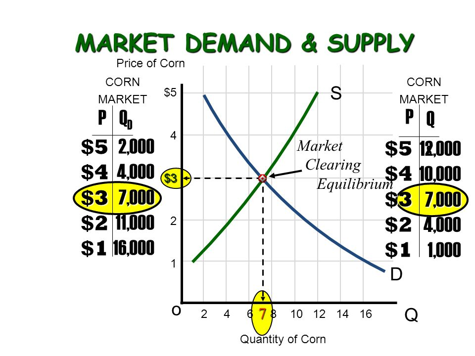 MARKET DEMAND & SUPPLY MARKET DEMAND & SUPPLY 7 S Q o $5 4$3 2 1 2 4 6 8 10 12 14 16 PQDQD $5 $4$3 $2 $1 2,000 4,0007,000 11,000 16,000 $5 $4$3 $2 $1 12,000 10,0007,000 4,000 1,000 D P QSQS Price of Corn Quantity of Corn CORN MARKET CORN MARKET Market Clearing Equilibrium
