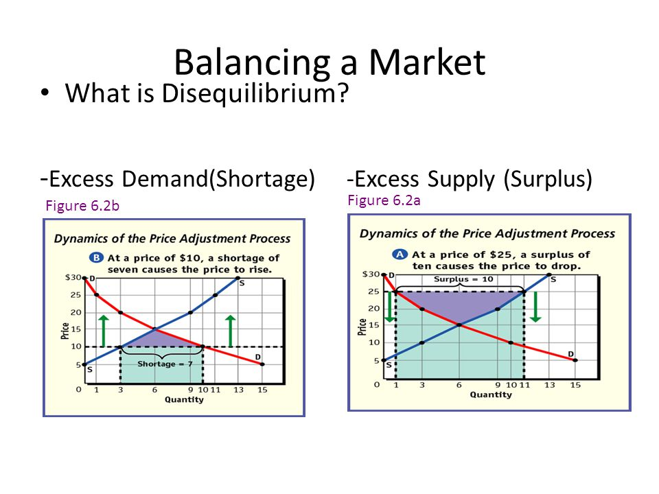 MARKET DEMAND & SUPPLY MARKET DEMAND & SUPPLY 7 S Q o $5 4$ PQDQD $5 $4$3 $2 $1 2,000 4,0007,000 11,000 16,000 $5 $4$3 $2 $1 12,000 10,0007,000 4,000 1,000 D P QSQS Price of Corn Quantity of Corn CORN MARKET CORN MARKET Market Clearing Equilibrium