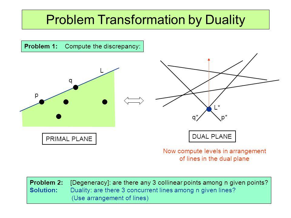 Problem Transformation by Duality Problem 1: Compute the discrepancy: p q p*q* L* PRIMAL PLANE DUAL PLANE L Now compute levels in arrangement of lines