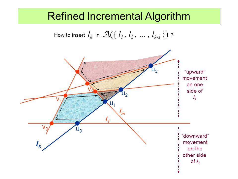 Refined Incremental Algorithm How to insert l k in A ({ l 1, l 2, …, l k-1 }) ? lklk l1l1 u0u0 u1u1 u2u2 u3u3 v0v0 v1v1 v2v2 lmlm upward movement on o