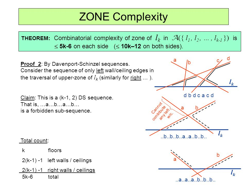 ZONE Complexity THEOREM: Combinatorial complexity of zone of l k in A ({ l 1, l 2, …, l k-1 }) is 5k-6 on each side ( 10k–12 on both sides). lklk lklk