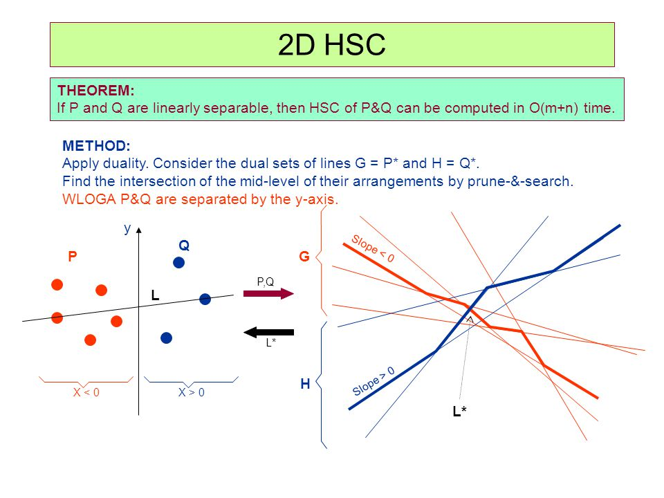 2D HSC THEOREM: If P and Q are linearly separable, then HSC of P&Q can be computed in O(m+n) time. METHOD: Apply duality. Consider the dual sets of li