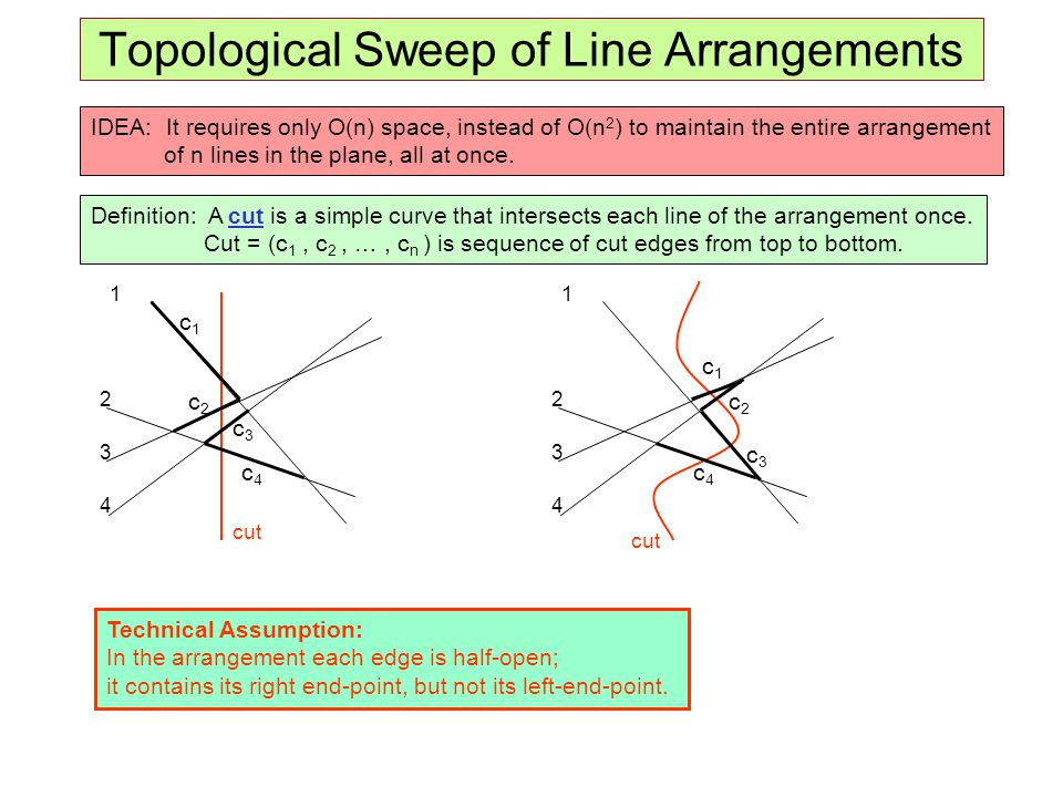 Topological Sweep of Line Arrangements IDEA: It requires only O(n) space, instead of O(n 2 ) to maintain the entire arrangement of n lines in the plan