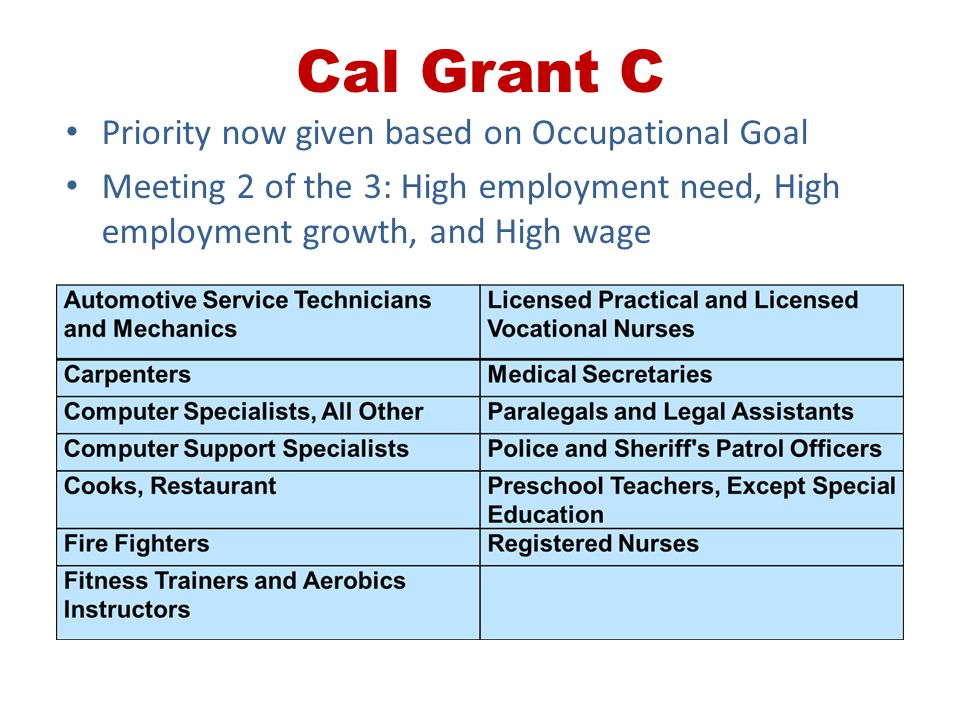 Cal Grant C Priority now given based on Occupational Goal Meeting 2 of the 3: High employment need, High employment growth, and High wage