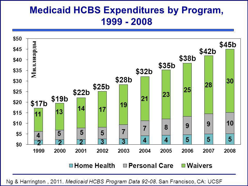 Medicaid HCBS Expenditures by Program, 1999 - 2008 $17b $19b $22b $25b $28b $32b $35b $38b $42b Ng & Harrington, 2011.