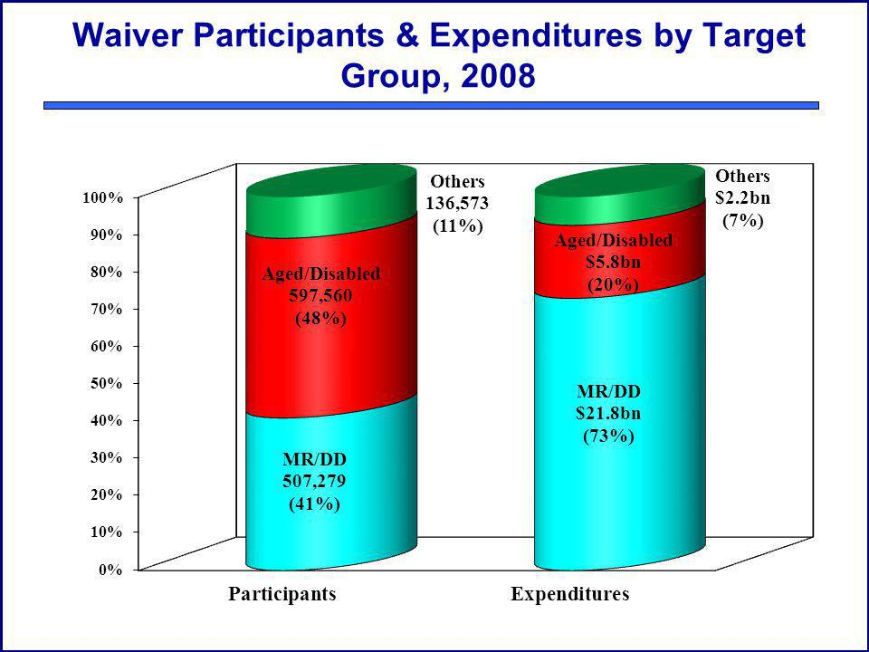 Waiver Participants & Expenditures by Target Group, 2008
