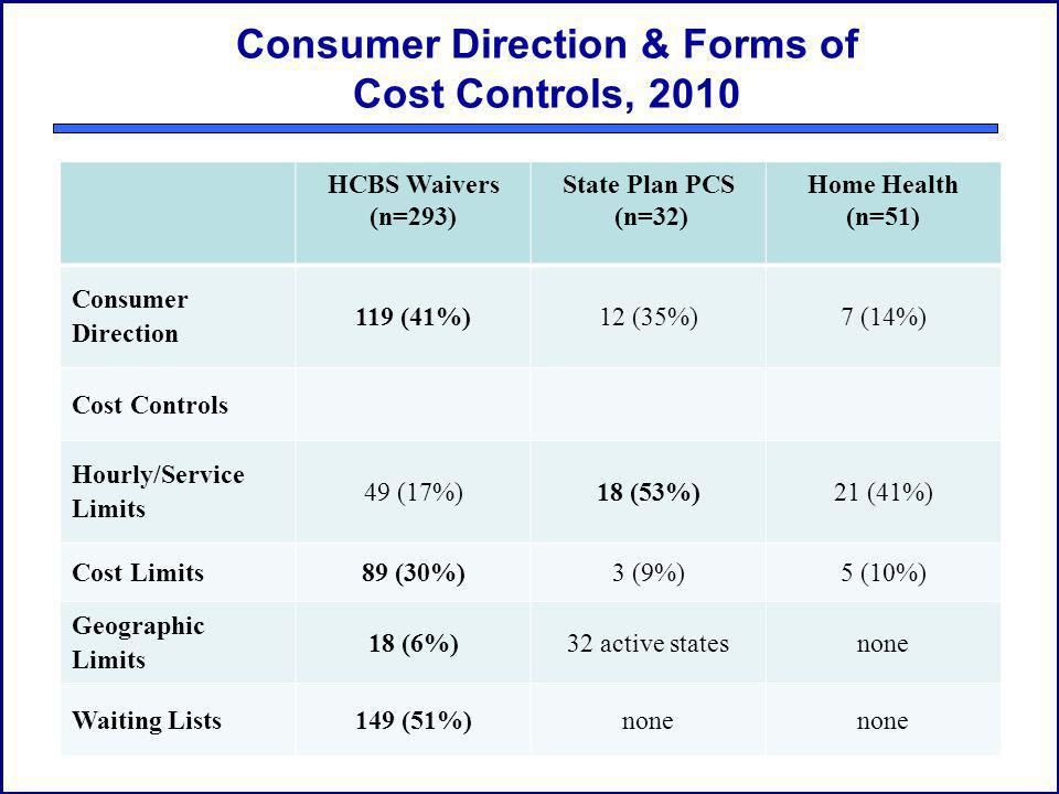 Consumer Direction & Forms of Cost Controls, 2010 HCBS Waivers (n=293) State Plan PCS (n=32) Home Health (n=51) Consumer Direction 119 (41%)12 (35%)7