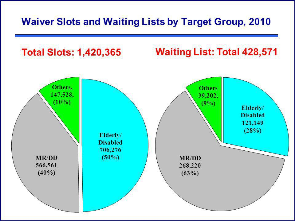 Waiver Slots and Waiting Lists by Target Group, 2010 Total Slots: 1,420,365 Waiting List: Total 428,571