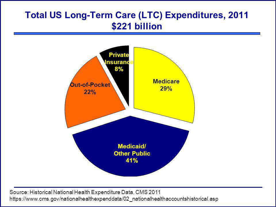 Total US Long-Term Care (LTC) Expenditures, 2011 $221 billion Source: Historical National Health Expenditure Data, CMS 2011 https://www.cms.gov/nationalhealthexpenddata/02_nationalhealthaccountshistorical.asp