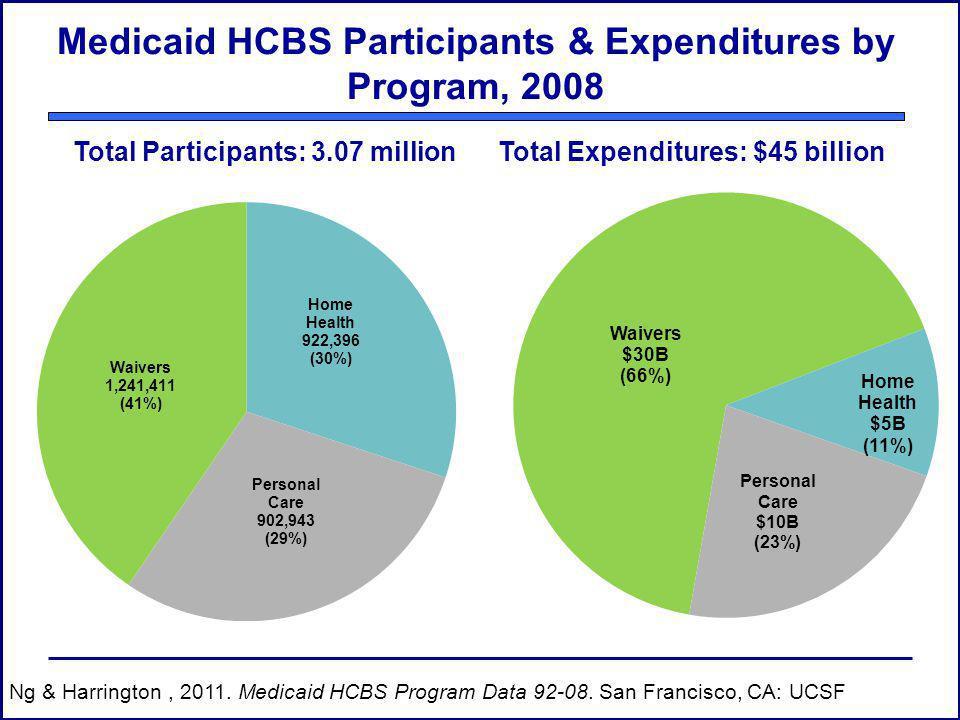Medicaid HCBS Participants & Expenditures by Program, 2008 Ng & Harrington, 2011. Medicaid HCBS Program Data 92-08. San Francisco, CA: UCSF Total Part