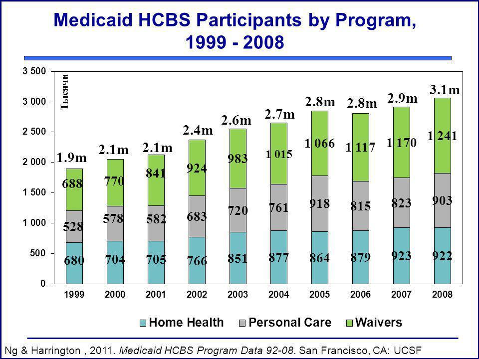 Medicaid HCBS Participants by Program, 1999 - 2008 1.9m 2.1m 2.4m 2.6m 2.7m 2.8m Ng & Harrington, 2011. Medicaid HCBS Program Data 92-08. San Francisc