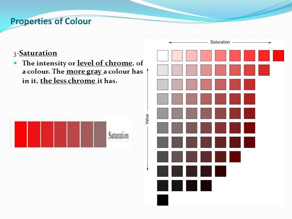 3- Saturation The intensity or level of chrome, of a colour.