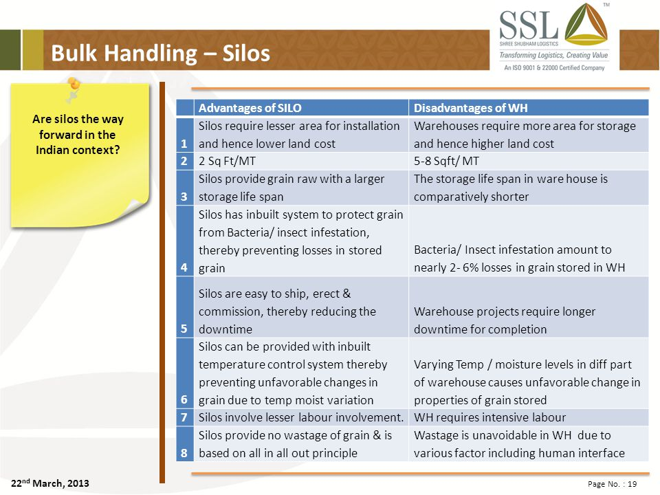 22 nd March, 2013 Page No. : 19 Bulk Handling – Silos Are silos the way forward in the Indian context? Advantages of SILODisadvantages of WH 1 Silos r