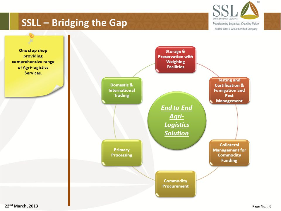 22 nd March, 2013 Page No. : 6 SSLL – Bridging the Gap One stop shop providing comprehensive range of Agri-logistics Services. End to End Agri- Logist