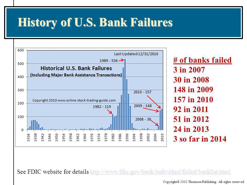 Copyright© 2002 Thomson Publishing. All rights reserved. History of U.S. Bank Failures # of banks failed 3 in 2007 30 in 2008 148 in 2009 157 in 2010