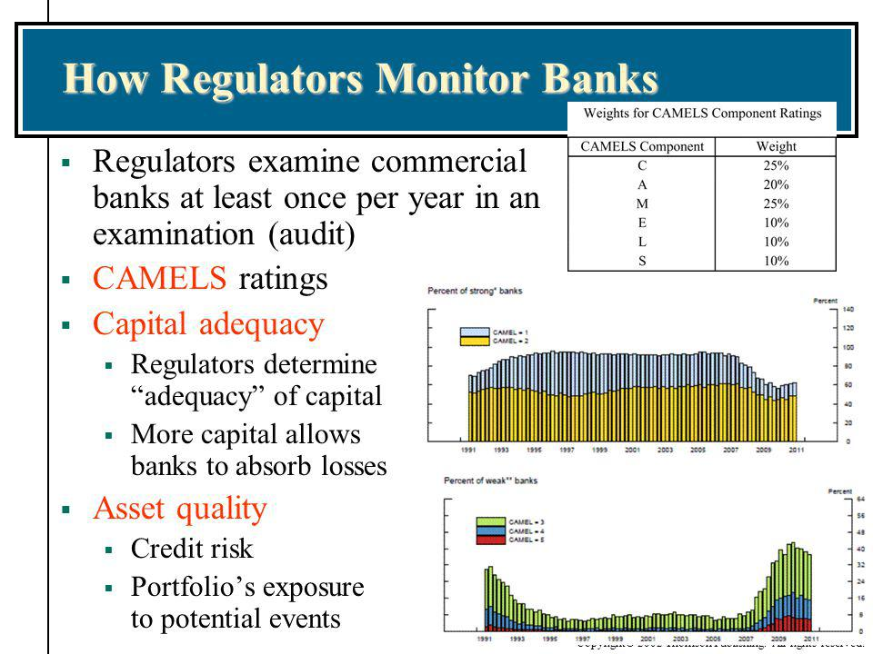 Copyright© 2002 Thomson Publishing. All rights reserved. How Regulators Monitor Banks Regulators examine commercial banks at least once per year in an